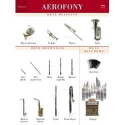 AEROFONY. TABLICA POMOCNICZA 2